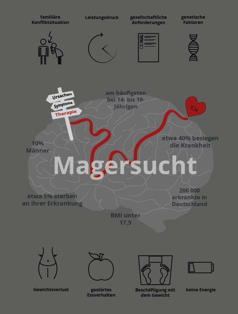 Infografik zu Magersucht